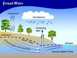 آبهای زیرزمینی (Ground Watwr)